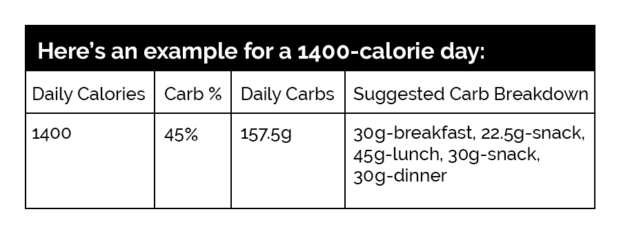 Simple Multiply Daily Calories By 45 To 55 Percent Then Divide This Number Four Get Your Carbohydrate Goal